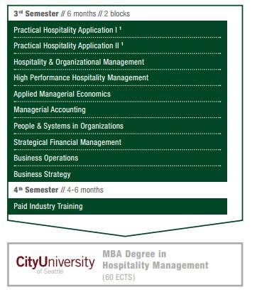 MBA_Hospitality