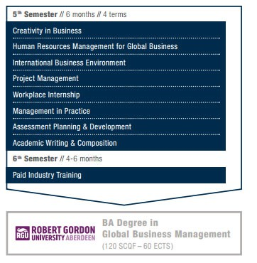 Year3_Management