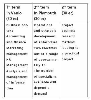 เรียนการจัดการธุรกิจที่เนเธอร์แลนด์ – MSc Business and Management