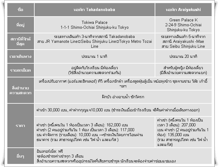 เรียนภาษาที่ญี่ปุ่น-3