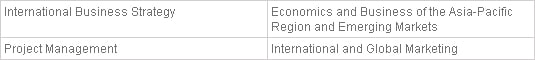 Bachelor of Arts (Honours) International Business Year 3