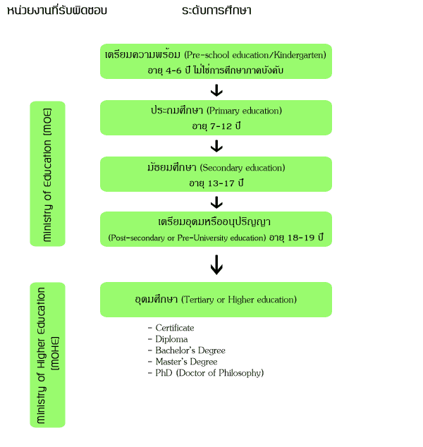educateion-system