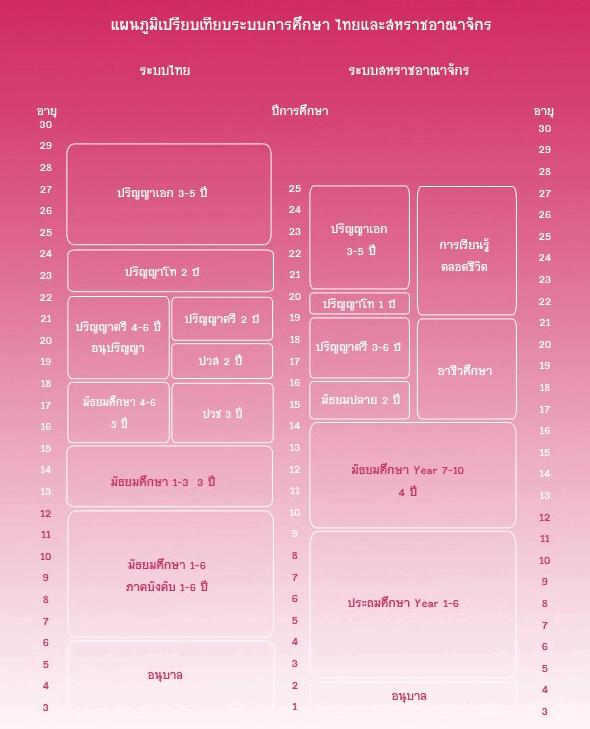 แผนภูมิเปรียบเทียบระบบการศึกษาของประเทศอังกฤษกับไทย