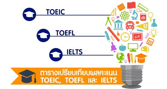 ตารางเปรียบเทียบผลคะแนนระหว่าง TOEIC, TOEFL และ IELTS