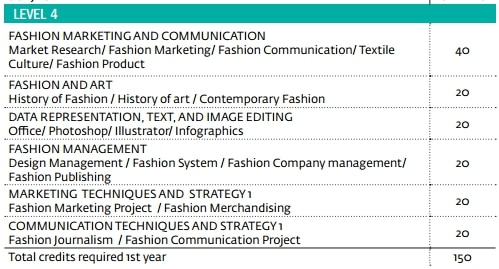 BA Fashion Marketing Y1
