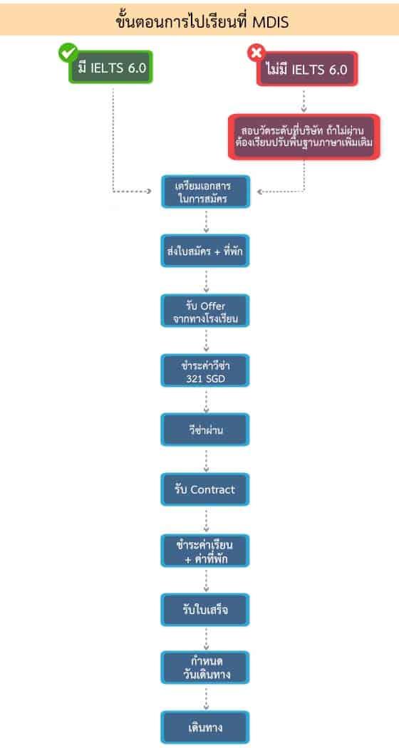 ขั้นตอนการไปเรียนบริหารที่ MDIS_EDIT-V2