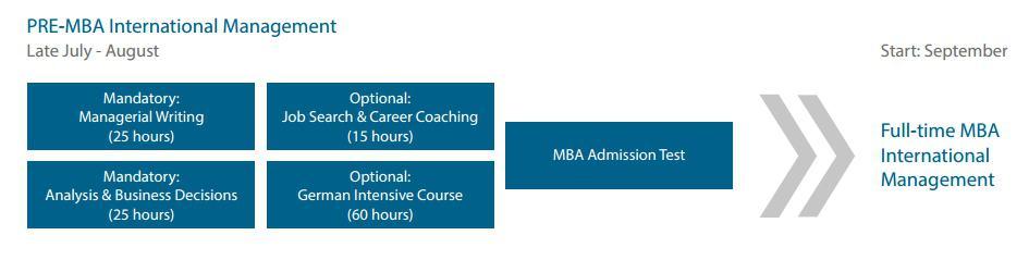 Pre MBA IM