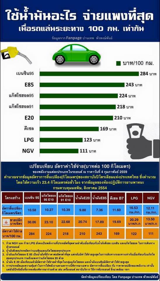 เปรียบเทียบอัตราการใช้น้ำมันรถ