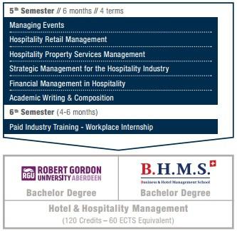 ปี 3 ป.ตรี การโรงแรม ที่ BHMS สวิตเซอร์แลนด์