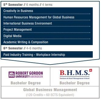 ป.ตรี การจัดการ ที่ BHMS สวิตเซอร์แลนด์