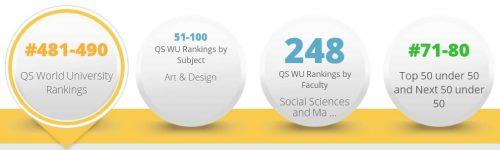 aut ranking