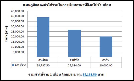 ค่าใช้จ่ายเรียนสิงคโปร์ - 1M