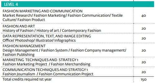 BA Fashion Marketing Y1