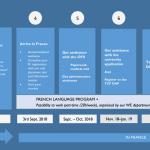 หลักสูตร University Pathway ที่ฝรั่งเศส – University Pathway Program