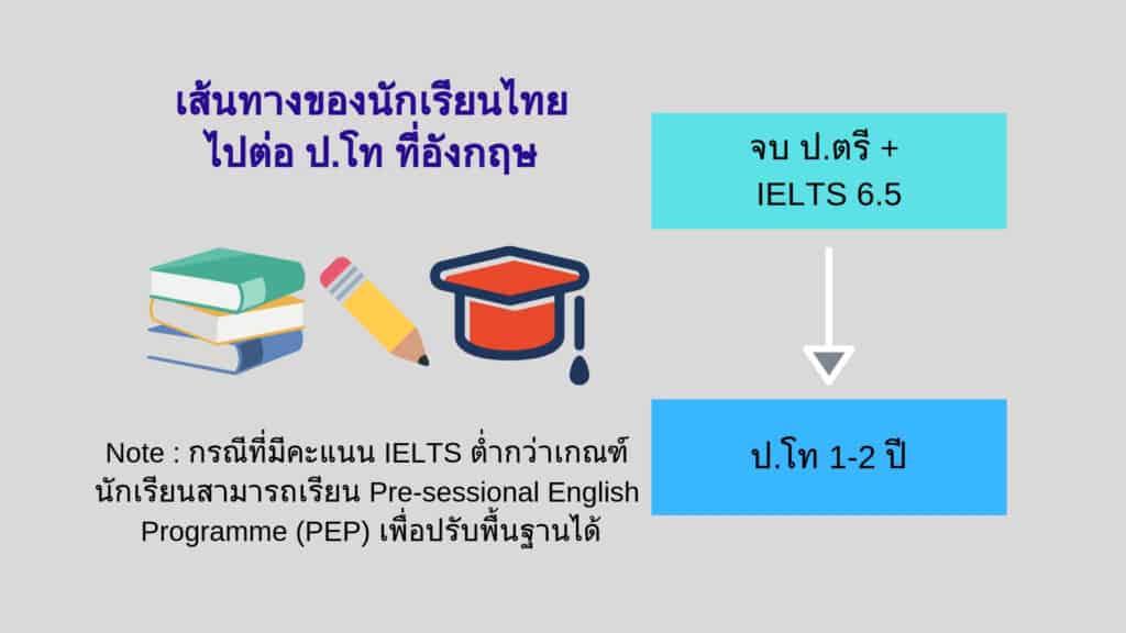 เรียนต่ออังกฤษ Pathway 2