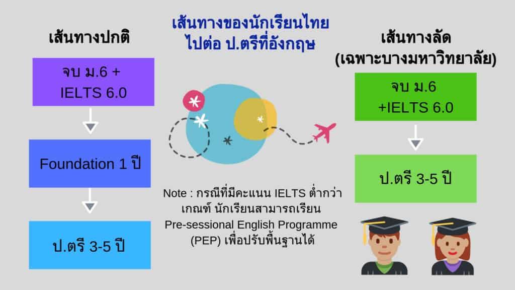 เรียนต่ออังกฤษ Pathway 1