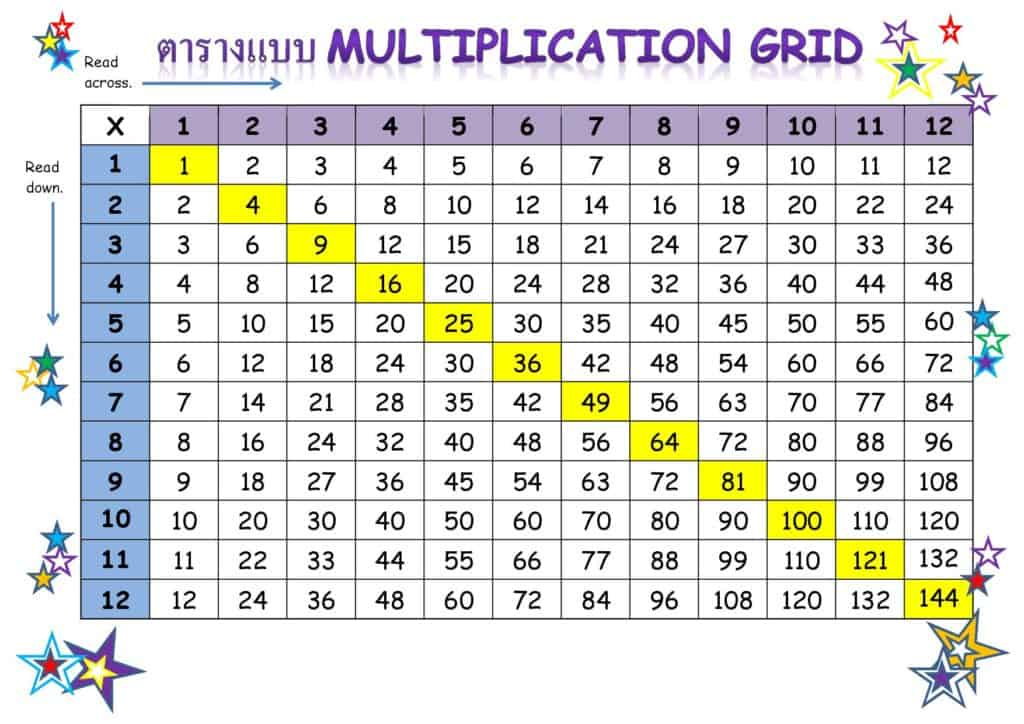 สูตรคูณ แบบ Multiplication Grid