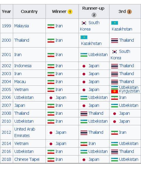 ประวัติกีฬาฟุตซอล ผลการแข่งขัน AFC Futsal