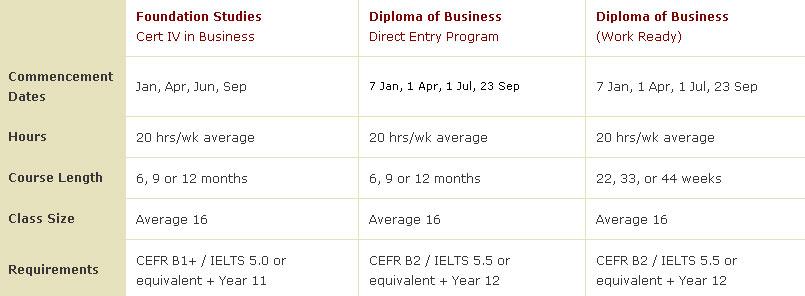 เรียนภาษาที่ Phoenix Academy - เกณฑ์การสมัครเรียน