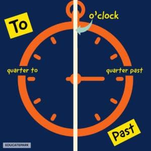 บอกเวลาภาษาอังกฤษ ถามเวลาภาษาอังกฤษ การบอกเวลาในภาษาอังกฤษ